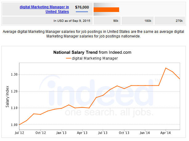 Indeed Digital Marketing Manager Salary