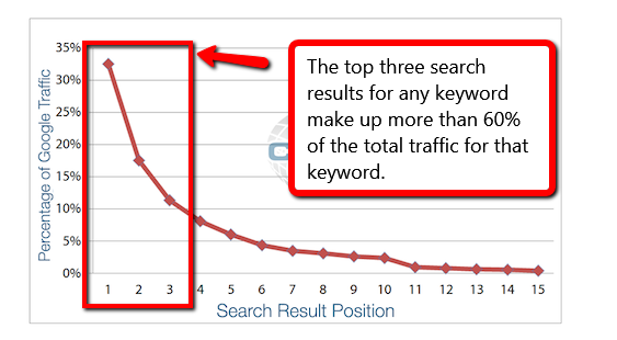 Website SEO traffic
